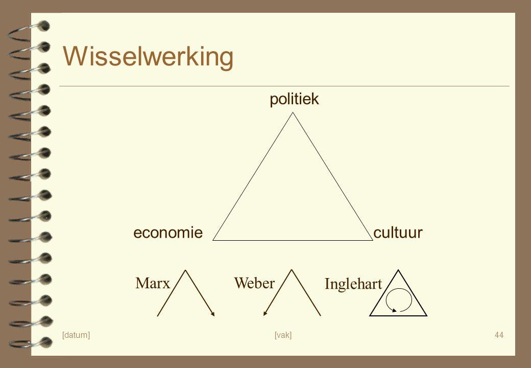 Wisselwerking politiek economie cultuur Marx Weber Inglehart [datum]